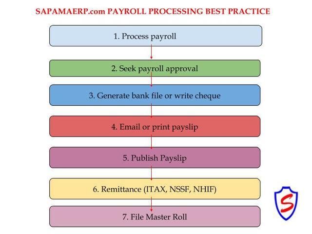 Articles - Sapama ERP
